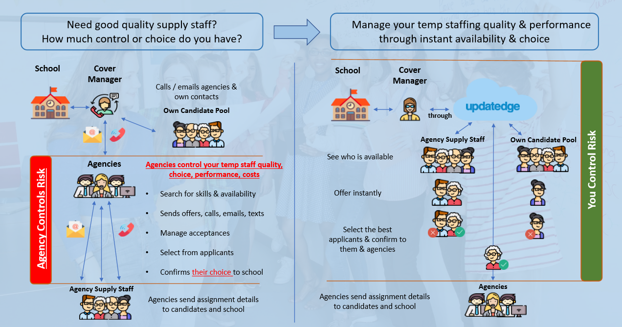 Schools using updatedge to select the best available supply staff